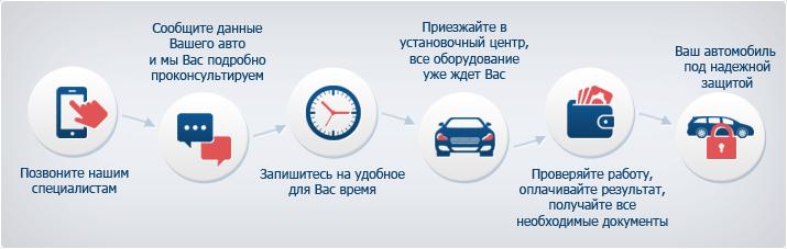 установка сигнализации на BMW e30